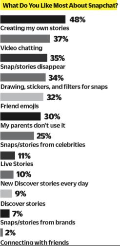 Snapchat Use