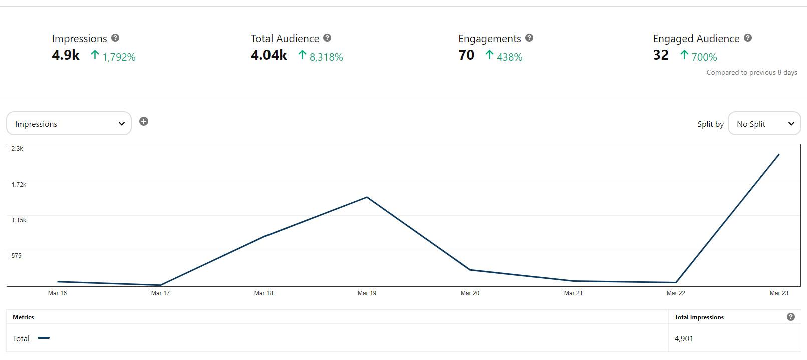 Pinterest First Week Stats