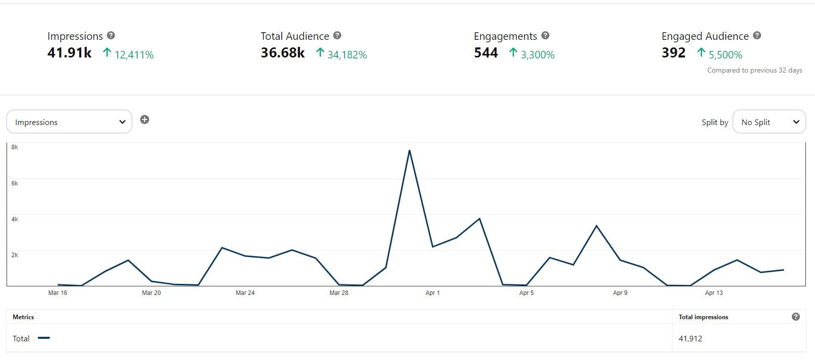 Pinterest First Month Stats